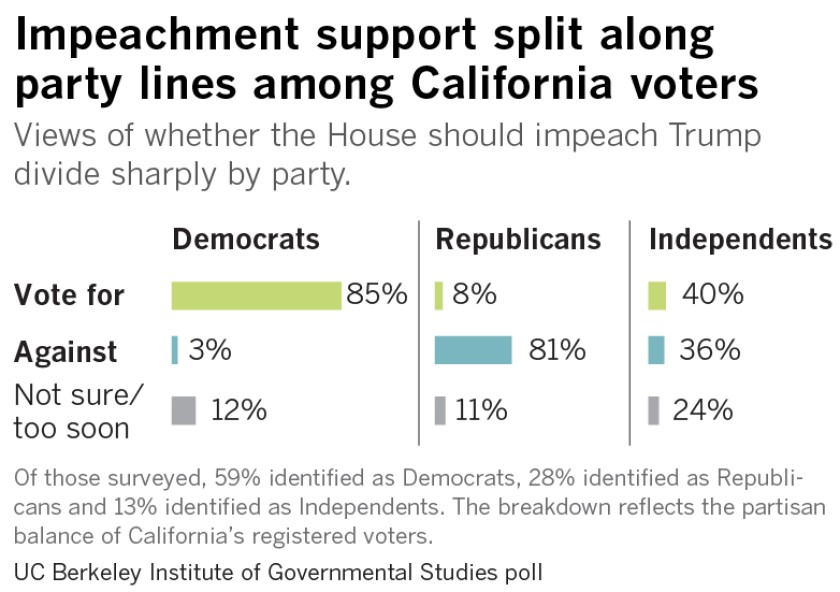 California voters strongly support impeaching Trump, poll shows