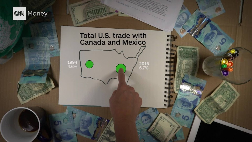 Trump plays a risky game with NAFTA and its $1.2 trillion in trade