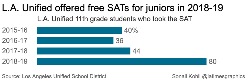 How much did L.A. test scores improve over the last year? Beutner touts 'real progress'